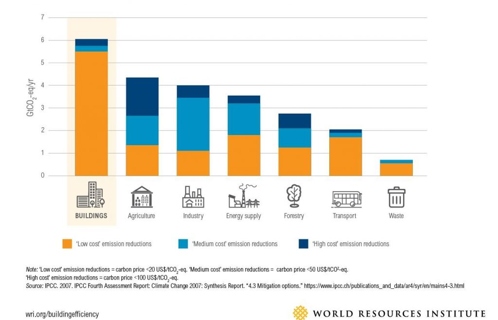 A bar graph demonstrates the potential of upgrading buildings to significantly reduce GHG emissions.